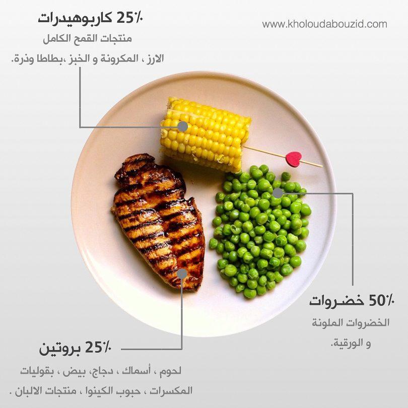 طبق الاكل الصحي خلود ابوزيد