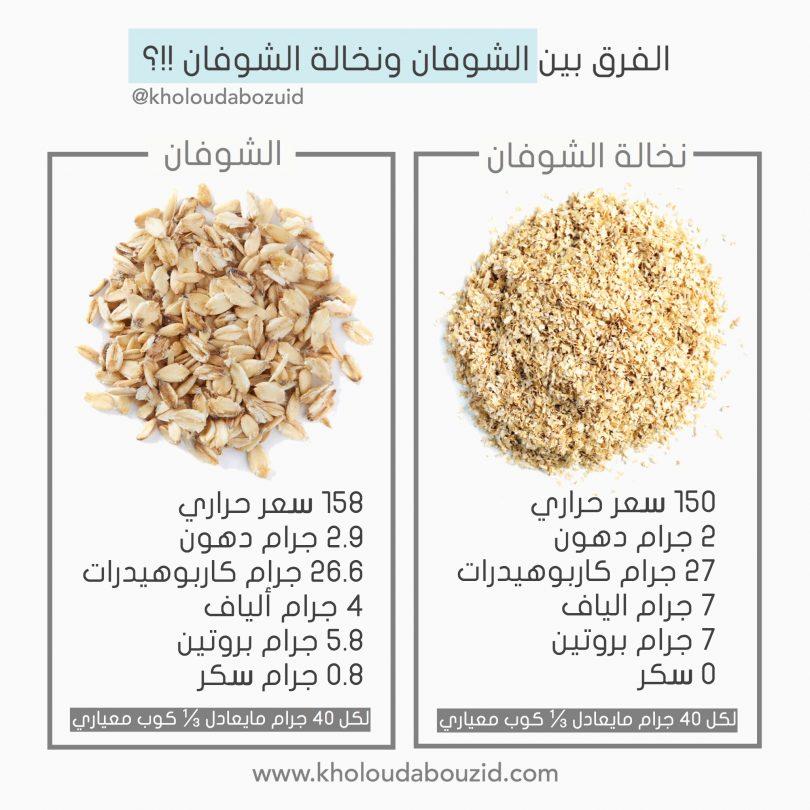 الفرق بين الشوفان ونخالة الشوفان خلود ابوزيد