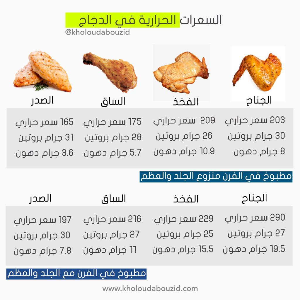 السعرات الحرارية في الدجاج خلود ابوزيد